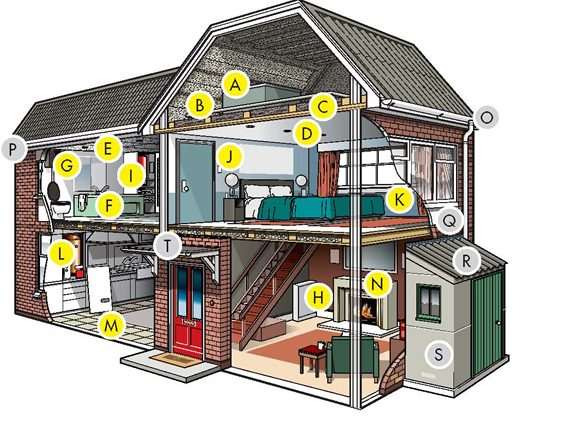 Where asbestos can be found in the home